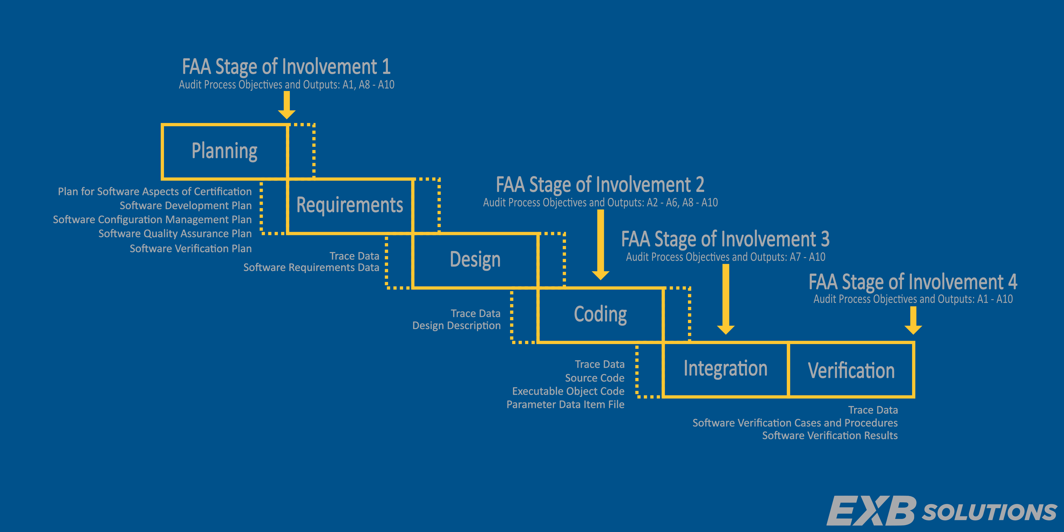 Do 178c Software Process Visual Summary Horizontal